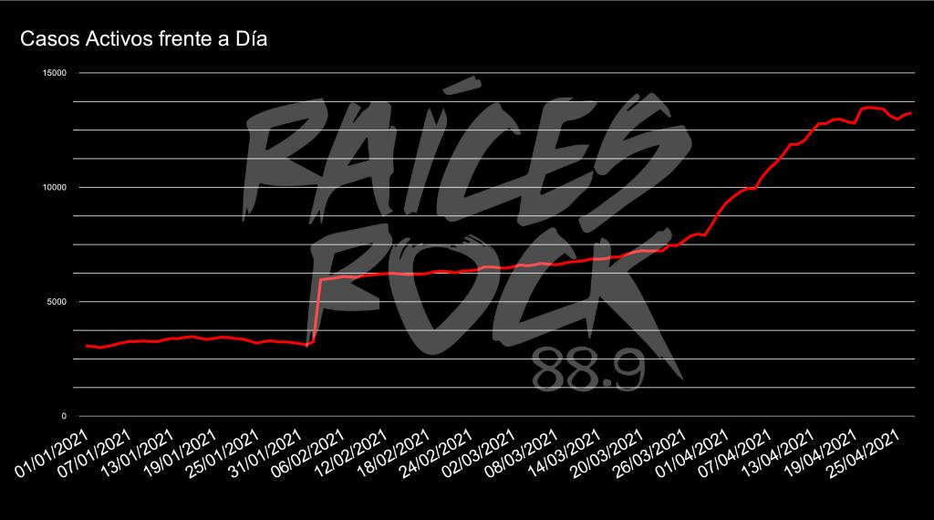 Crisis sanitaria en los barrios populares de La Plata - curva de contagios en la plata actualizada